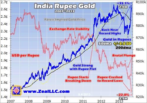 如下第一张图表展示的是每盎司卢比黄金价格(由蓝色曲线所示).