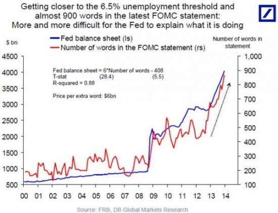 德银:美联储资产负债表与fomc声明字数正相关