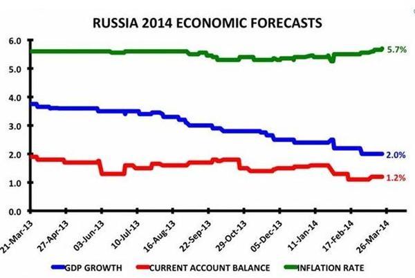 俄罗斯GDP多少_俄罗斯多少代总统