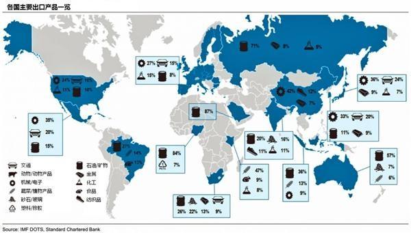 中国服务贸易出口结构