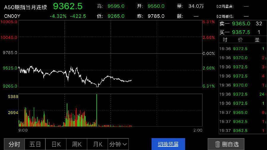 富时中国A50期指反弹