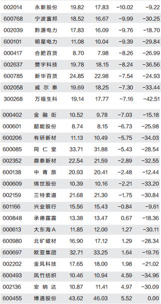 举牌概念股平均跌26 半数跌破增持成本(附图表) - 稀土天使 - 稀土天使的博客