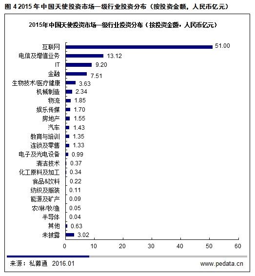 2015年浙江省产业结构