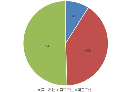 2015年中国gdp构成(数据来源:国家统计局)来源:每日经济新闻