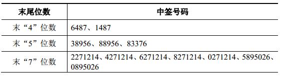 高澜股份中签结果出炉 中签率为0.0230700622%