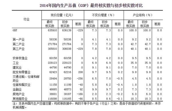 以不变价格计算gdp_国家统计局:2014年GDP按不变价格计算比上年增长7.3%