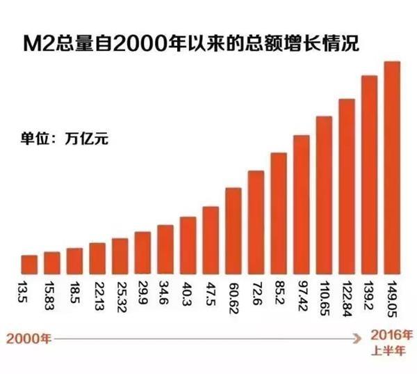人口数据显示,房价3年后将迎来大跌!