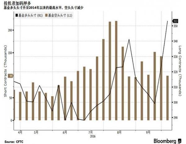 【原油收盘】俄罗斯沙特愿合作限产,油价收逾一年高位