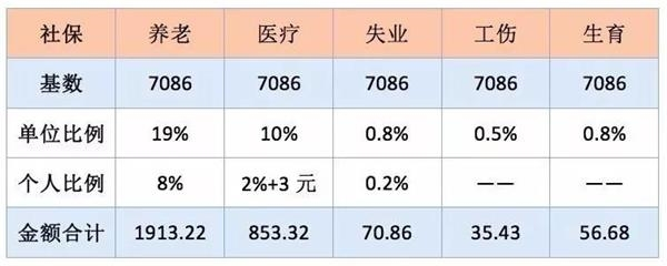 上面表格里面的缴费基数是按照2015年北京月社平工资7086元计算的,单位和个人一共缴纳了2929.51元,其中个人付出了725.77元,单位付出了2203.74元。