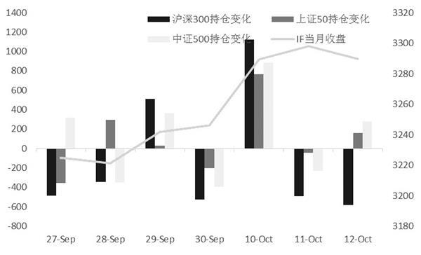沪深300期指资金连续流出 市场做多情绪略有下降