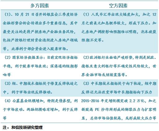 《转载》《当前股票市场多空因素的基本分析》 - sunxiufeng3829 - 稀客