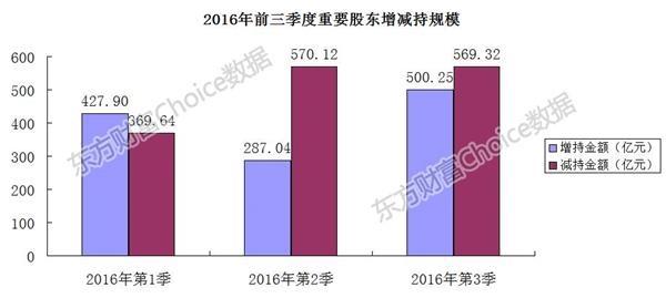 三季度回顾:今年以来A股资金净流出超1.65万亿 - 王朝雄 - 王朝雄