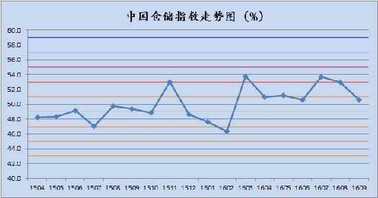 中国物流指数_中国物流仓储指数_中国物流竞争指数
