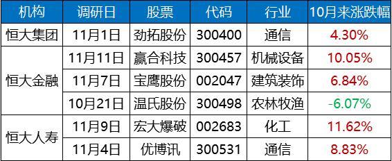 《转载》《险资最新调研股曝光 恒大宝能安邦又看上了谁?》 - sunxiufeng3829 - 稀客