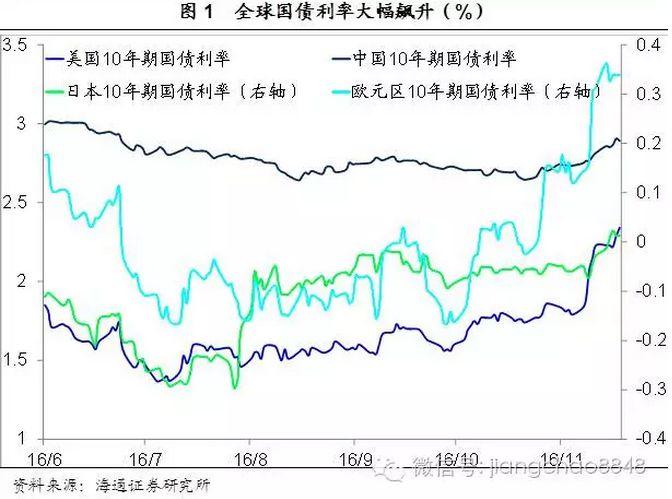 海通姜超:全球利率飙升 风险日渐累积