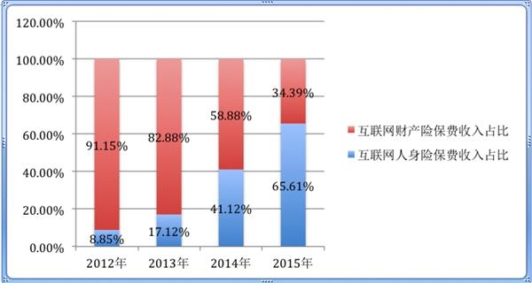 年互联网财产险和互联网人身险收入结构比较