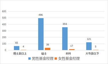 图2:私募行业男性、女性基金经理学历背景比较