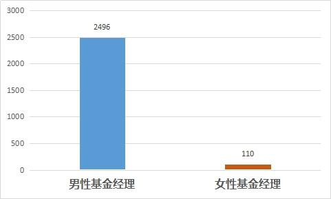 图4:私募行业男性、女性基金经理管理产品数量比较