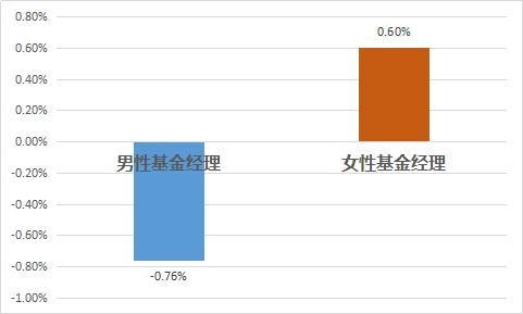 图5:私募行业男性、女性基金经理平均业绩比较