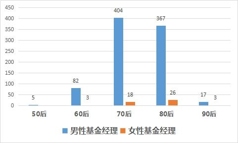 图3:私募行业男性、女性基金经理年龄层比较