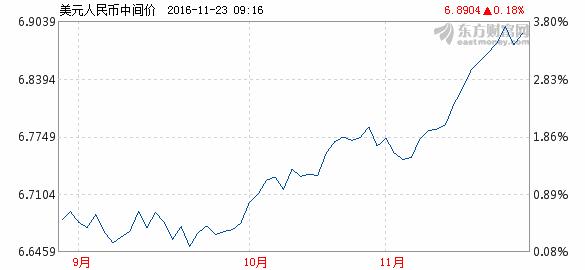 离岸人民币跌破6.95关口 跌出全球前五大支付货币