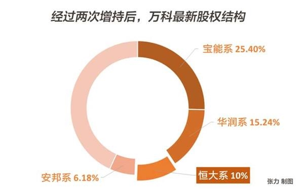 目前,万科股份已经高度集中。在万科已发行的股份中,除恒大以外,宝能系持股25.4%,华润持股15.24%,安邦持股6.18%,万科管理层通过金鹏资管计划持股4.14%,万科企业股中心通过德赢资管集团持有3.66%,万科工会持股0.61%等,如果剔除11.93%的H股股份,则目前已知各方所持的万科A流通股股份已经达到了74.07%。