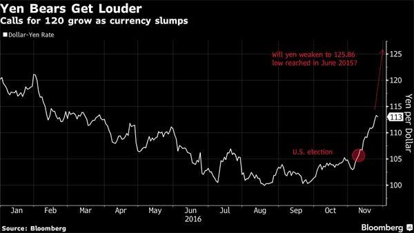 日元看跌大势所趋 下破120已是板上钉钉?