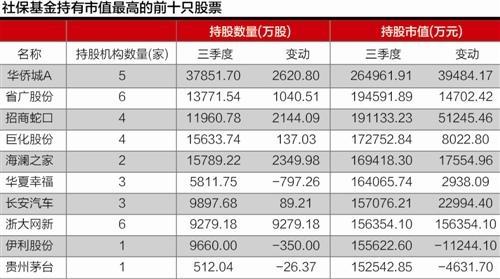 社保基金单季加仓10 - 王朝雄 - 王朝雄