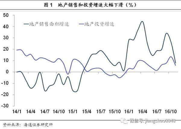 姜超:相比投资和外贸 消费仍是经济中流砥柱
