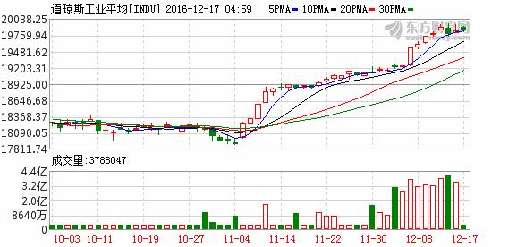 美三大股指小幅收涨 道指涨0.46%