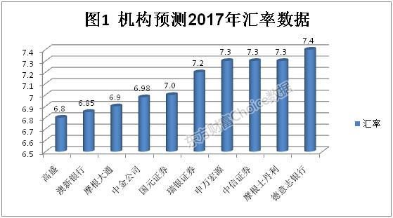 2017年中国宏观经济展望:GDP增长6.5%  CPI上涨2.1%