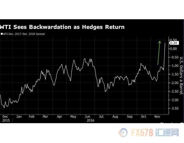 OPEC限产不仅提振油价,石油市场的一切都将重新洗牌