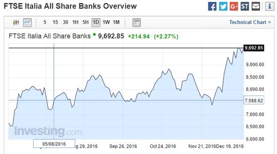 意大利银行股本月涨疯了!但危机真的渡过了吗
