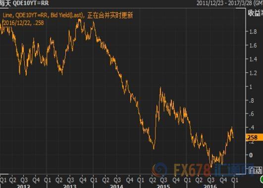 欧洲债券收盘:意大利-西班牙债券收益率上升。市场预计政府将拯救锡耶纳银行