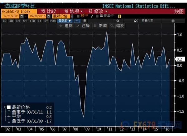 法国三季度GDP季率上升0.2%
