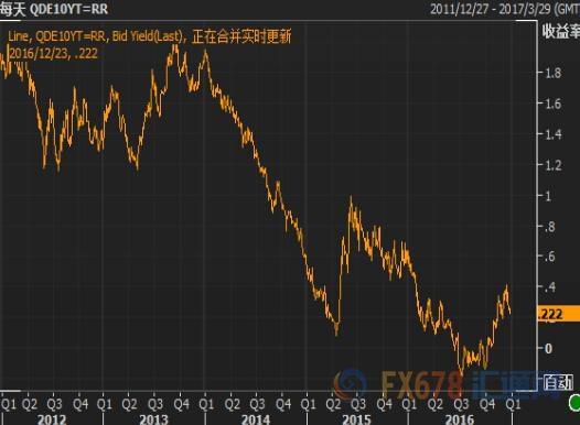 【欧债收盘】意大利公债收益率下跌,西雅那银行申请援助