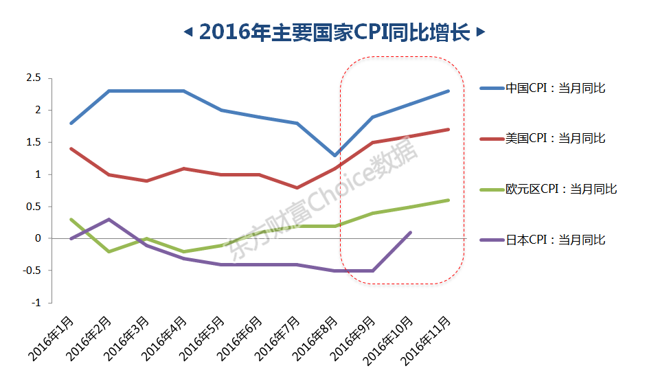 《转载》《2017年海外市场展望:警惕三大转变 拥抱三大策略》 - sunxiufeng3829 - 稀客