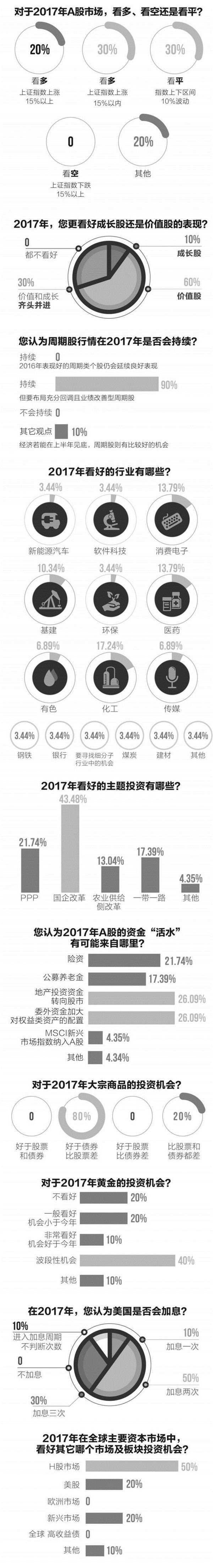 十大百亿级私募问卷调查:2017周期股行情将持续活水或来源于五大泉口