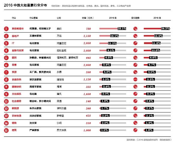 胡润财富报告:中国亿万富豪25%为炒房者或股民 _ 东方财富网
