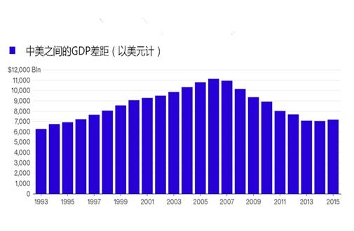 中国多少年才能赶上美国gdp_一 中美治理绩效比较 2000 2012年