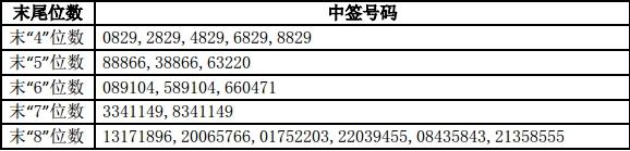 千禾味业网上申购中签号出炉