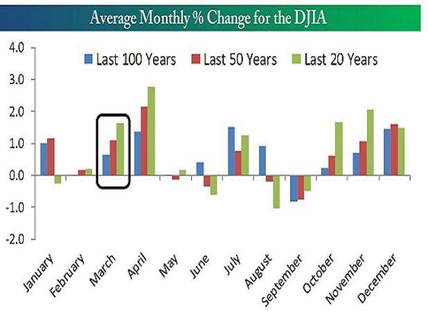 如何布局后市投资?看看交易员怎么说 - 月月 - 要看全文请在博客首页点击标题