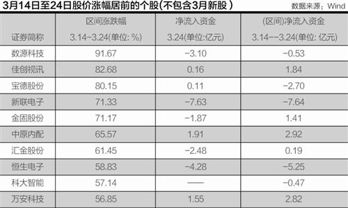 重庆时时彩开奖结果统计