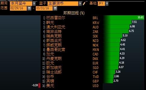 日本政府发誓本月未干预日元,但未来还能忍多久?