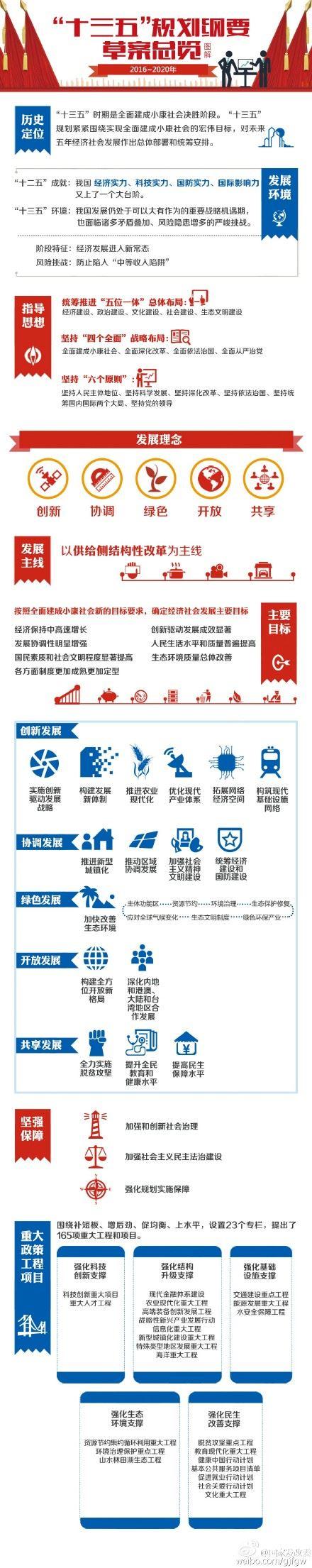 """""""十三五规划""""草案:未来五年GDP年均增速将大于6.5 - 王朝雄 - 王朝雄"""