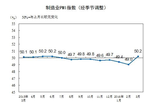 重返荣枯线!3月官方PMI为50.2 创9个月新高 - 随波踏浪 - 随波踏浪