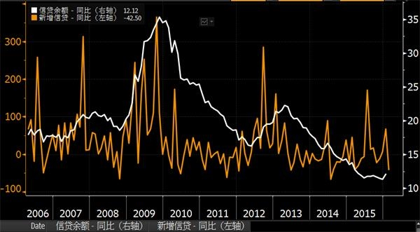通胀gdp_维持利率在1 不变 上调下半年通胀 GDP预期