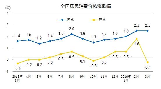3月CPI同比增长2.3低于市场预期 - 随波踏浪 - 随波踏浪