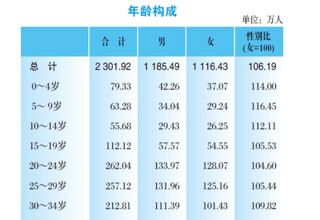 :上海市第六次人口普查数据手册-上海限购政策退出时间定了