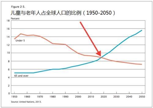 世界人口年龄_...A.在农业社会世界人口处于零增长阶段B.公元纪年后.世界人口